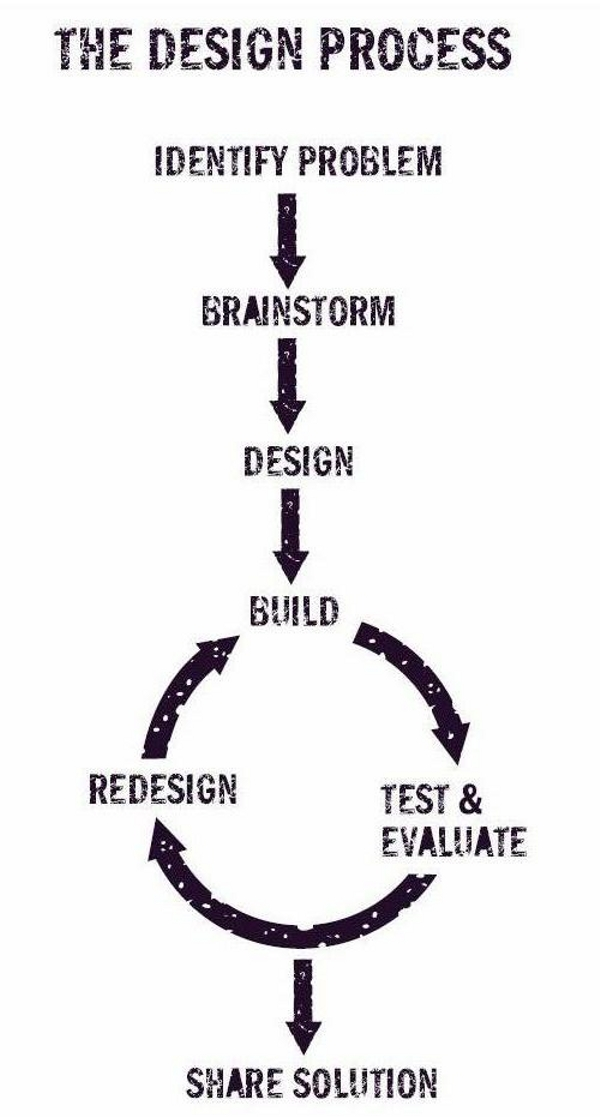 WHAT IS THE DESIGN PROCESS? WHY IS IT HELPFUL? The Design Process is an approach for breaking down a large project into manageable chunks. Architects, engineers, scientists, and other thinkers use the design process to .