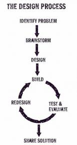 Design Process from Make