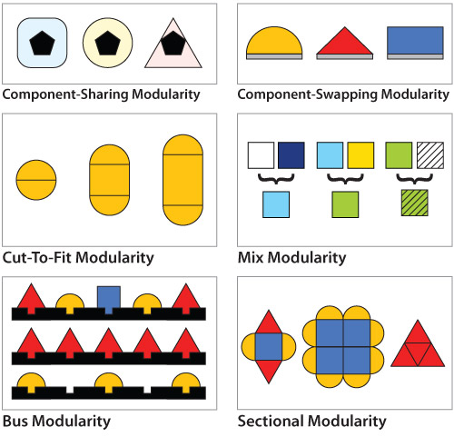 types-of-modularityjpg