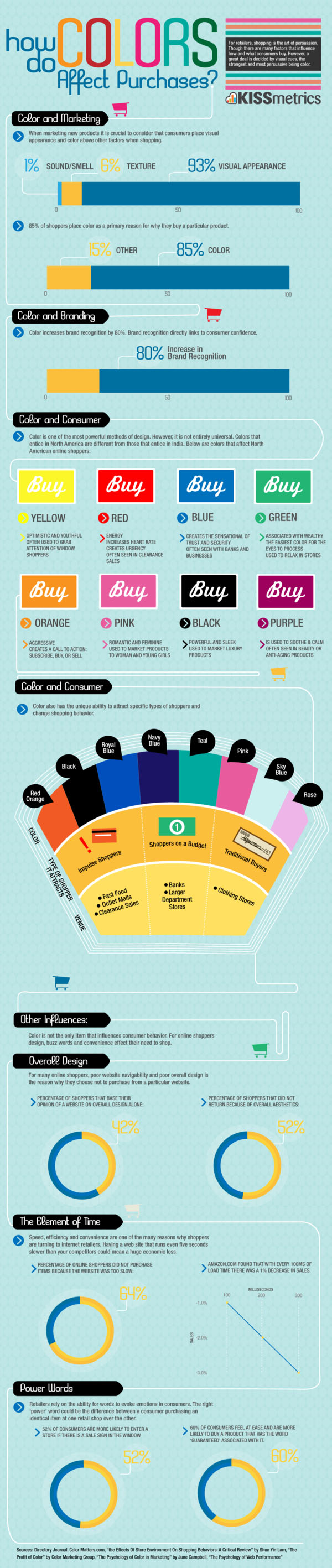 How-Colors-Affect-Purchase-Decisions-Infographic