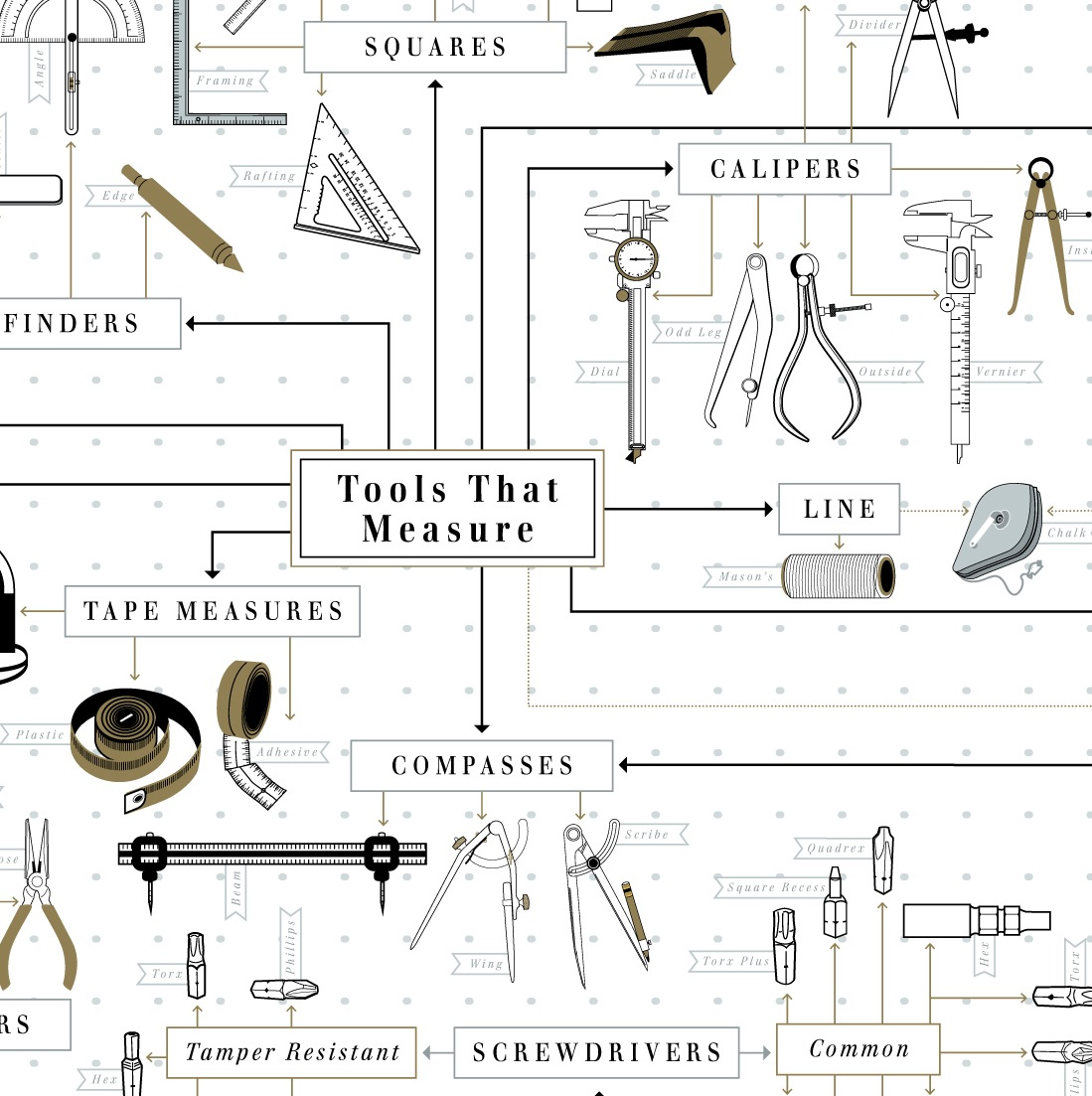 Hand tools diagram all kind of wiring diagrams the chart of hand tools rh ponoko com network diagram tool electrical hand tools diagram ccuart Image collections