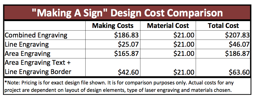 Reducing Laser Engraving Costs - Sign Comparison