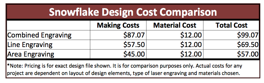 Reducing Laser Engraving Costs - Snowflake Comparison