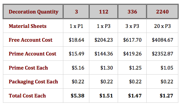 Holiday Sales Part Two - Calculate Total Costs Chart