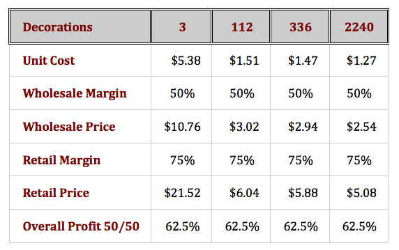 Holiday Sales Part Two - Calculate Profitable Pricing Chart