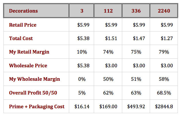 Holiday Sales Part Two - Set A Retail Price Chart